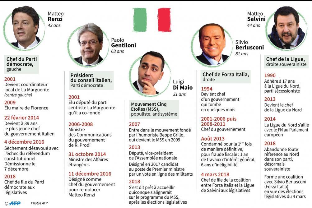 Législatives en Italie : l'extrême droite rafle la mise