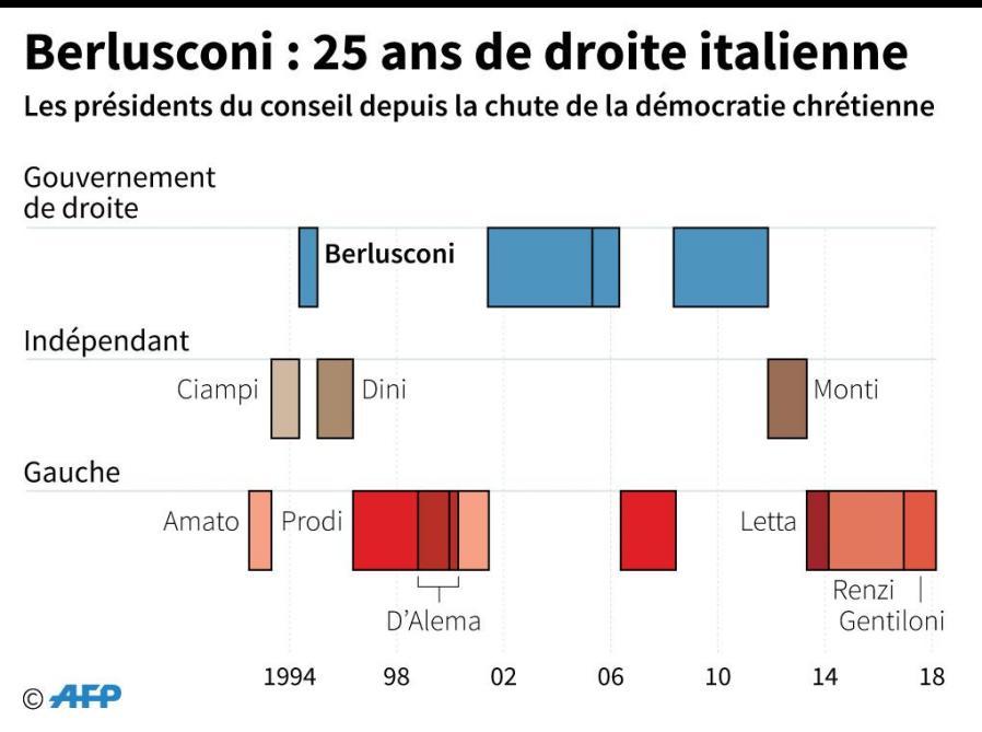 L'extrême droite rafle la mise — Législatives en Italie