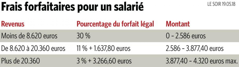 Op ration imp ts quelles parties de son salaire faut il ou pas d clarer le soir plus - Plafond salaire imposable ...