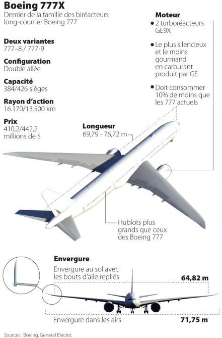 Le B777X, nouveau défi ou nouveau cauchemar pour Boeing?