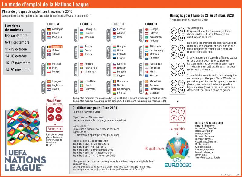 Calendrier Matches Coupe Du Monde 2020.La Nations League Pour Les Nuls Le Soir Plus