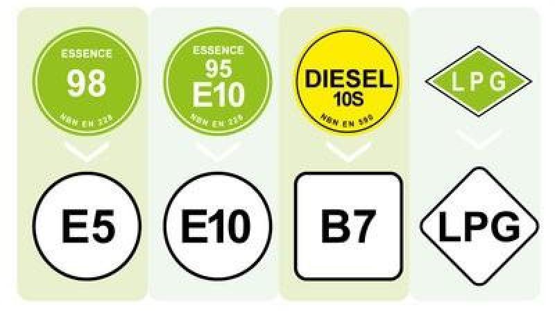 2f4e39ba0c5d1c Les noms des carburants vont changer, à partir du 12 octobre de cette  année. La mesure, une directive européenne, a pour objectif d harmoniser  l étiquettage ...