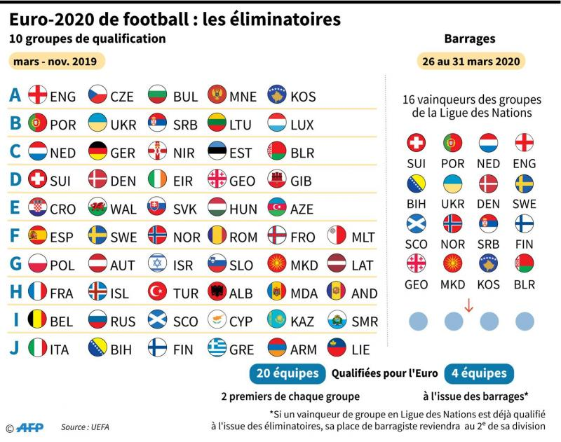 Qualifications pour l euro 2020 les diables rouges vers s - Resultat coupe d europe de foot ...