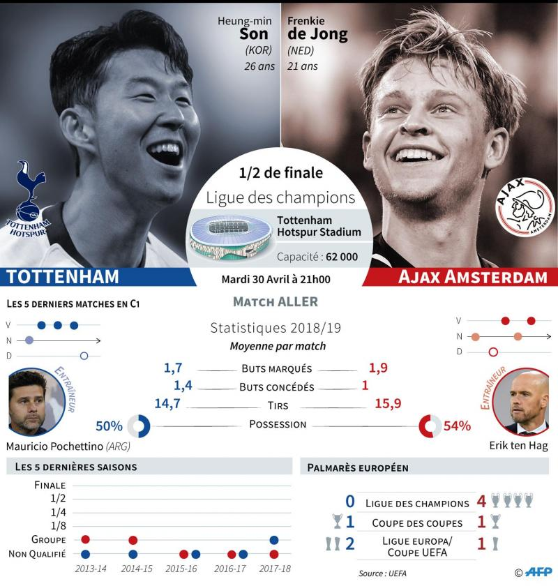 Les équipes de départ probables — Tottenham-Ajax