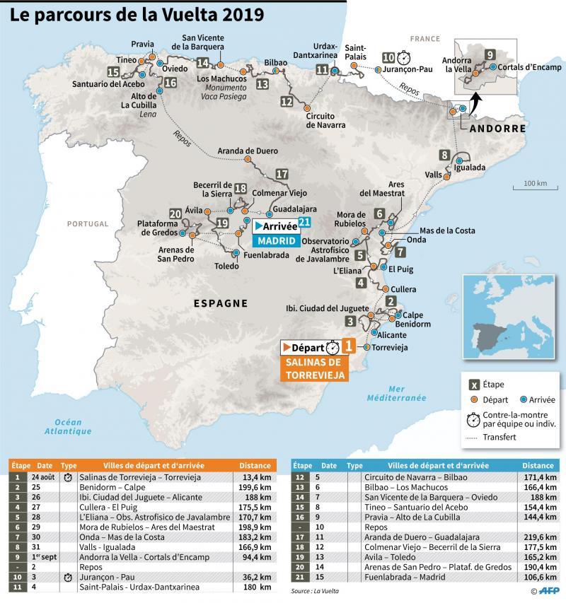 Vuelta: huit arrivées au sommet, de la montagne et encore de la montagne, mais peu de chronos
