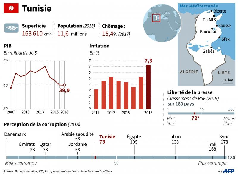 Présidentielle en Tunisie: deux candidats anti-système disent être qualifiés au 2e tour