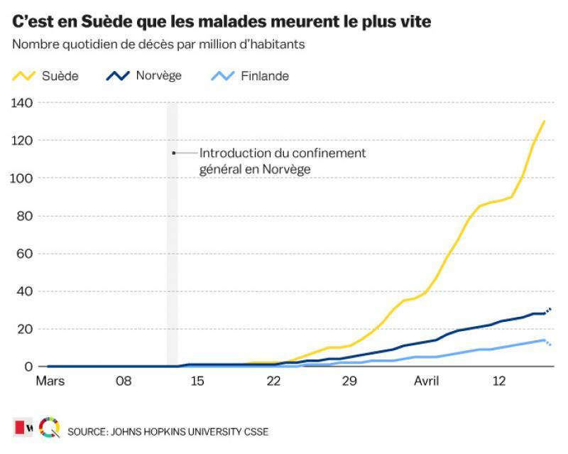 Coronavirus La Suede Suit Son Propre Chemin Infographies Le Soir Plus