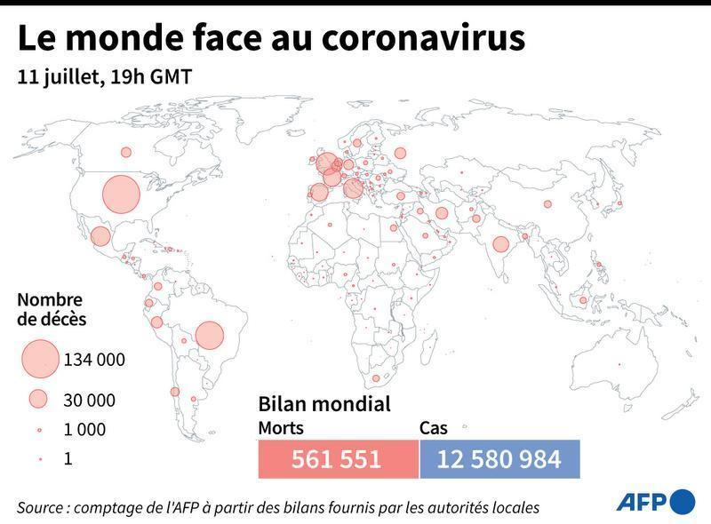 Près de 575.000 morts dans le monde — Coronavirus