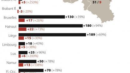 Coronavirus Debordee Par L Epidemie La Belgique Revoit Sa Strategie De Testing Le Soir Plus